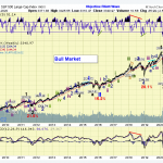 The ELLIOTT WAVES lives on: S&P 500 Weekend Report del 13 settembre 2020