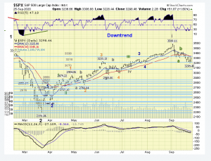The ELLIOTT WAVES lives on: S&P 500 Weekend Report del 27 settembre 2020