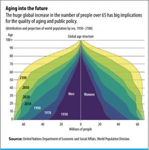 Il costo della vecchiaia e il rischio longevità – di Filippo Donati