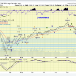 The ELLIOTT WAVES lives on: S&P 500 Weekend Report del 4 ottobre 2020