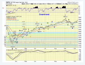 The ELLIOTT WAVES lives on: S&P 500 Weekend Report del 11 ottobre 2020