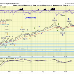 The ELLIOTT WAVES lives on: S&P 500 Weekend Report del 1 novembre 2020.