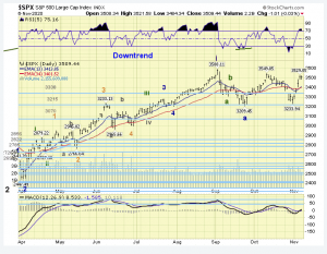 The ELLIOTT WAVES lives on: S&P 500 Weekend Report del 8 novembre 2020