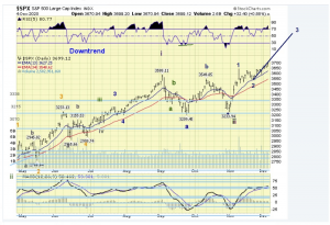 The ELLIOTT WAVES lives on: S&P 500 Weekend Report del 6 dicembre 2020.