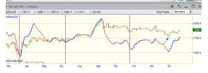 Analisi ciclica di Gold ed Oil – di Eugenio Sartorelli