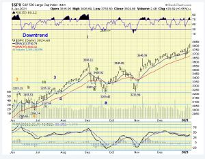 The ELLIOTT WAVES lives on: S&P 500 Weekend Report del 10 gennaio 2021.