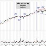 S&P 500: è ora di una correzione? – di Mario V. Guffanti