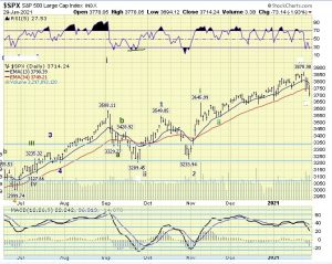 The ELLIOTT WAVES lives on: S&P 500 Weekend Report del 31 gennaio 2021.