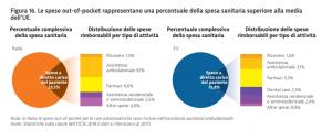 La spesa sanitaria nel budget delle famiglie italiane – di Filippo Donati