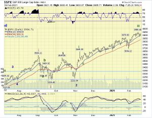 The ELLIOTT WAVES lives on: S&P 500 Weekend Report del 21 febbraio 2021.