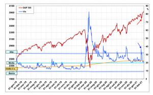 Indicatori di Sentiment sull'S&P500 – fase attuale e prospettive di Eugenio Sartorelli