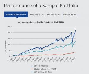 Bitcoin e diversificazione