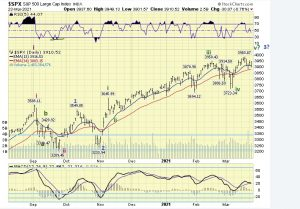 The ELLIOTT WAVES lives on: S&P 500 Weekend Report del 24 marzo 2021