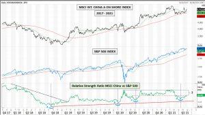 Cina & USA di Mario V. Guffanti