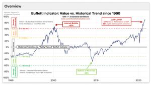 L'indicatore Buffett raggiunge i massimi di sempre