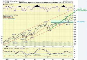 The ELLIOTT WAVES lives on: S&P 500 Report del 8 agosto 2021
