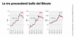 Bitcoin: il mercato si muove a bolle di Daniele Bernardi