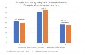 La parità di genere premia il rendimento del portafoglio