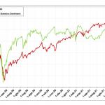 Indicatori di Sentiment sull'S&P500, fase attuale e prospettive di Eugenio Sartorelli